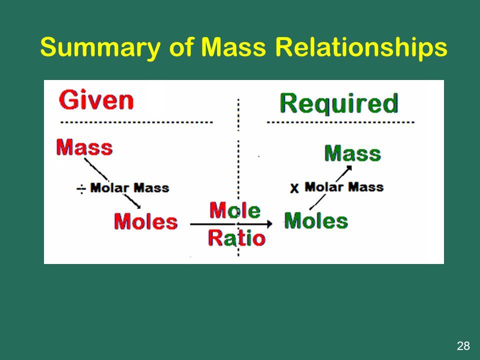 Summary of Mass Relationships
