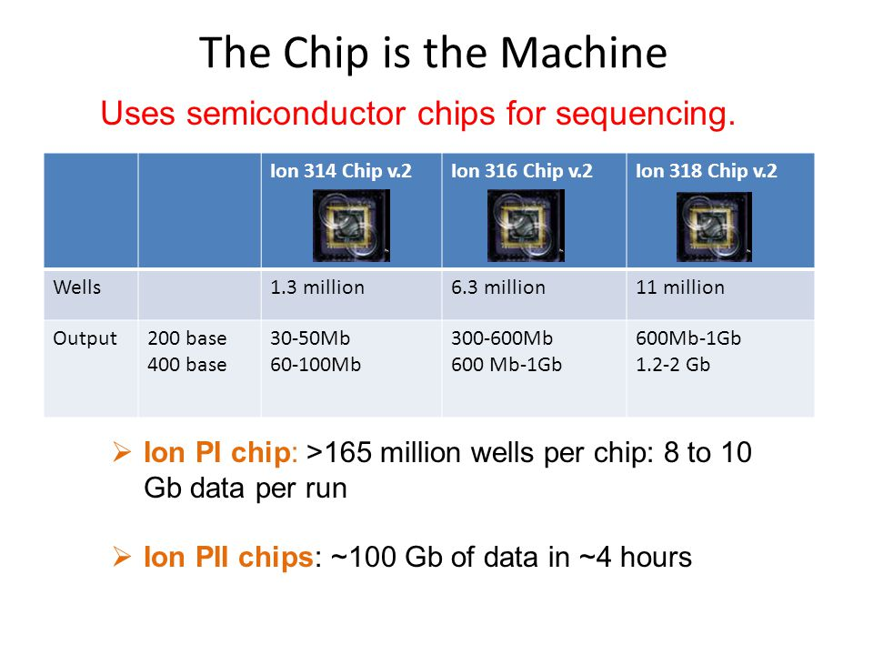 Uses semiconductor chips for sequencing.