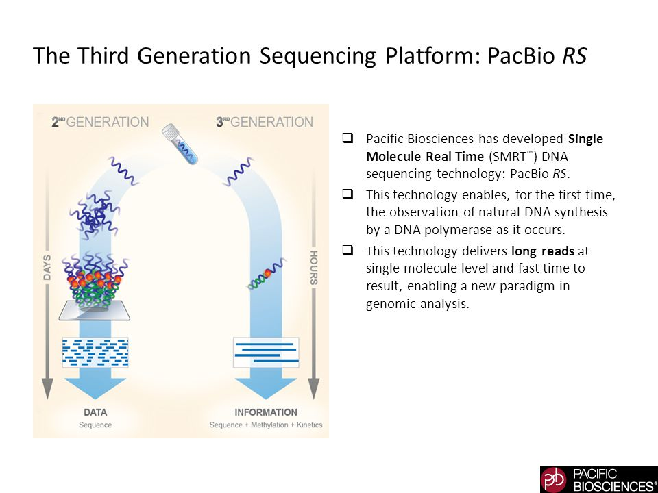 The Third Generation Sequencing Platform: PacBio RS