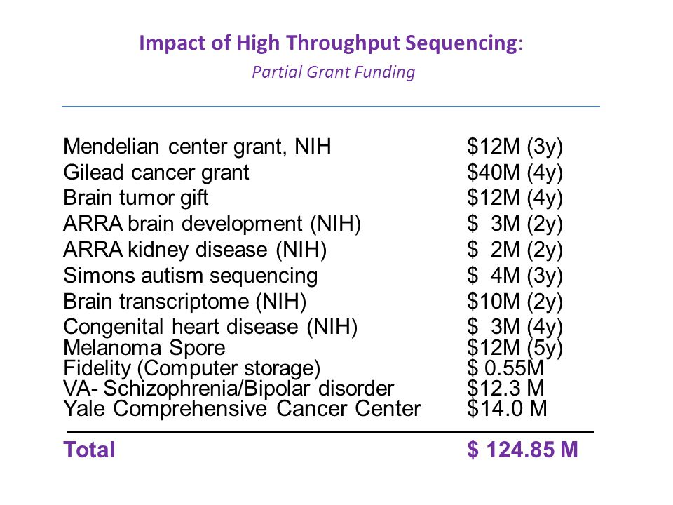 Impact of High Throughput Sequencing: Partial Grant Funding