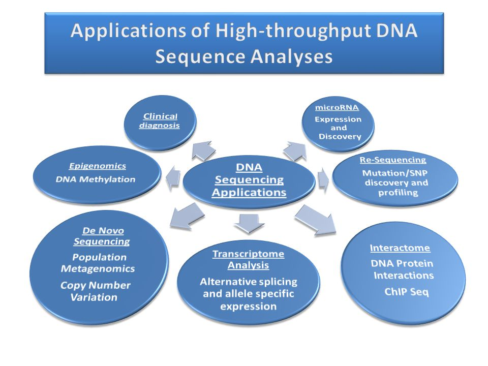 Applications of High-throughput DNA Sequence Analyses