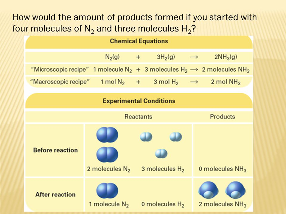 How would the amount of products formed if you started with four molecules of N2 and three molecules H2