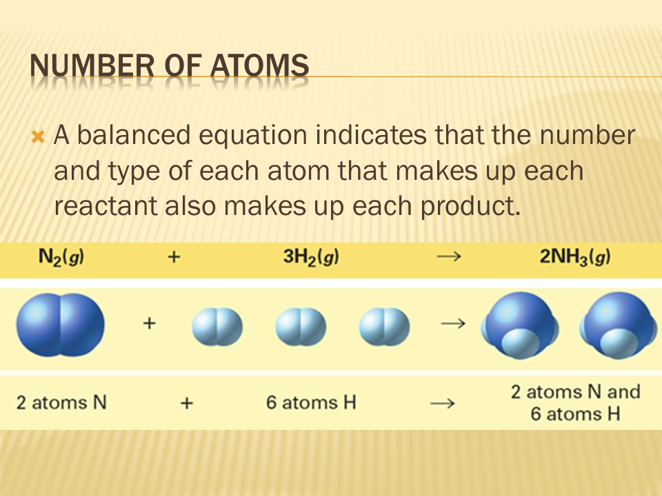 Number of atoms A balanced equation indicates that the number and type of each atom that makes up each reactant also makes up each product.