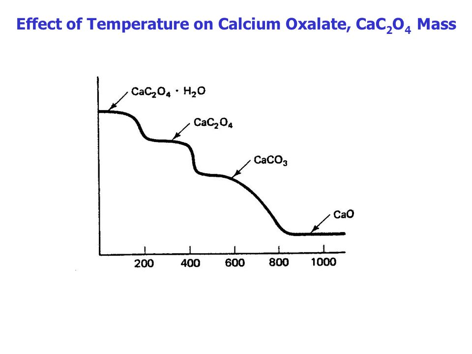 Effect of Temperature on Calcium Oxalate, CaC2O4 Mass
