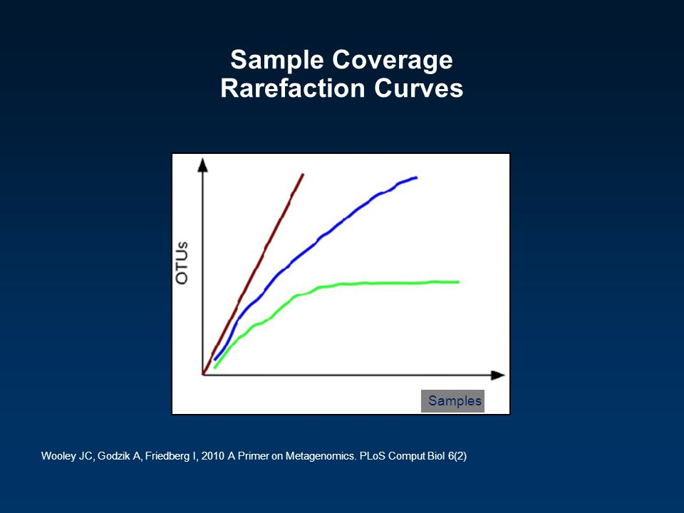 Sample Coverage Rarefaction Curves