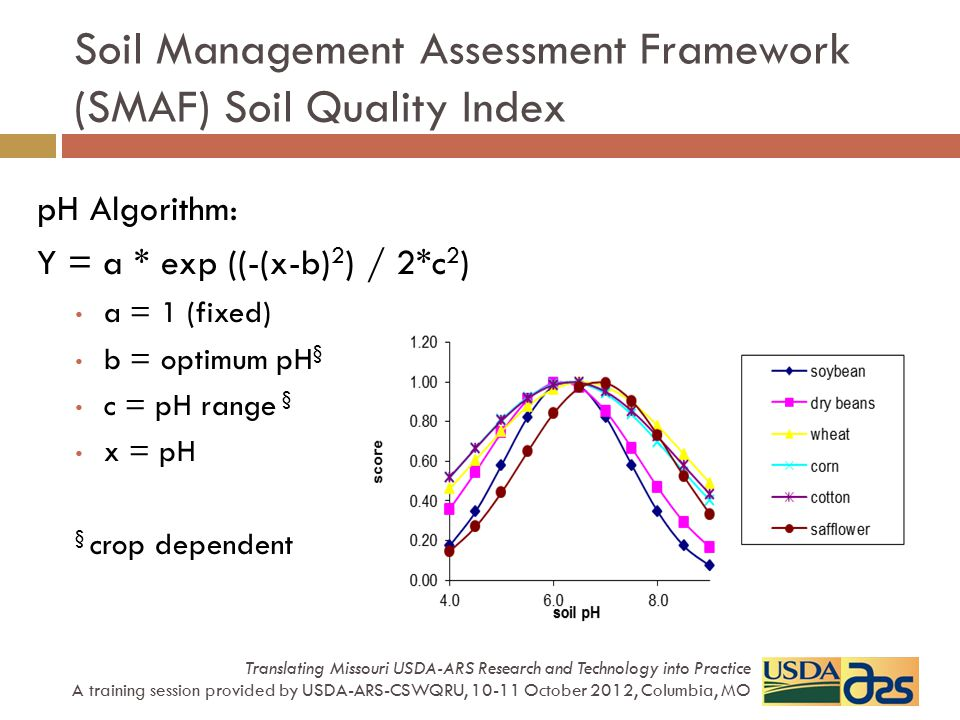 Soil Management Assessment Framework (SMAF) Soil Quality Index