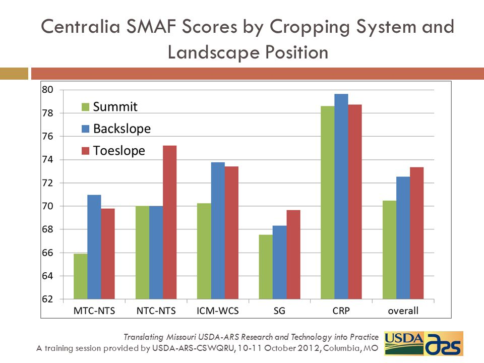 Centralia SMAF Scores by Cropping System and Landscape Position