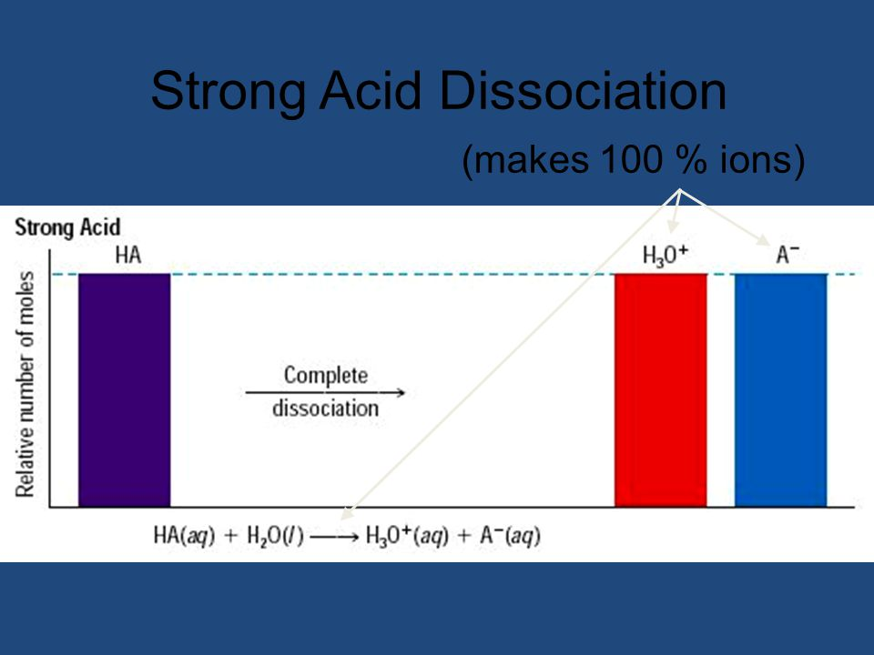 Strong Acid Dissociation (makes 100 % ions)