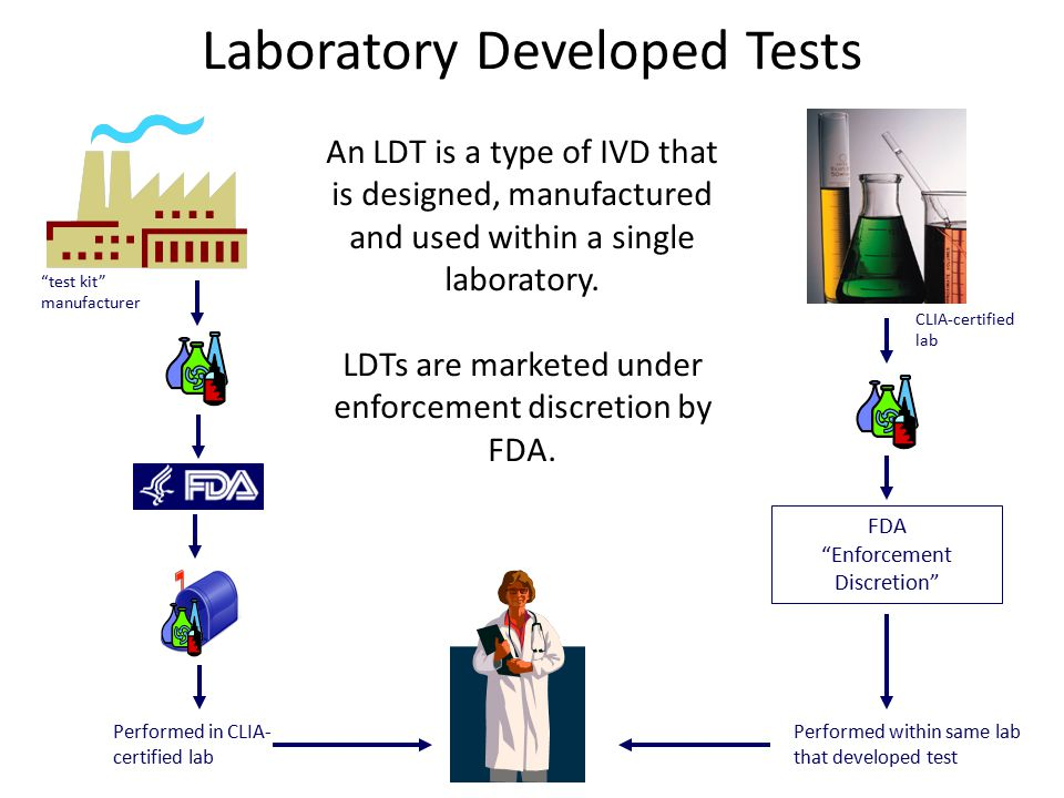 Laboratory Developed Tests