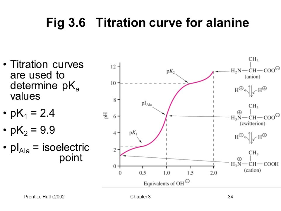 Fig 3.6 Titration curve for alanine