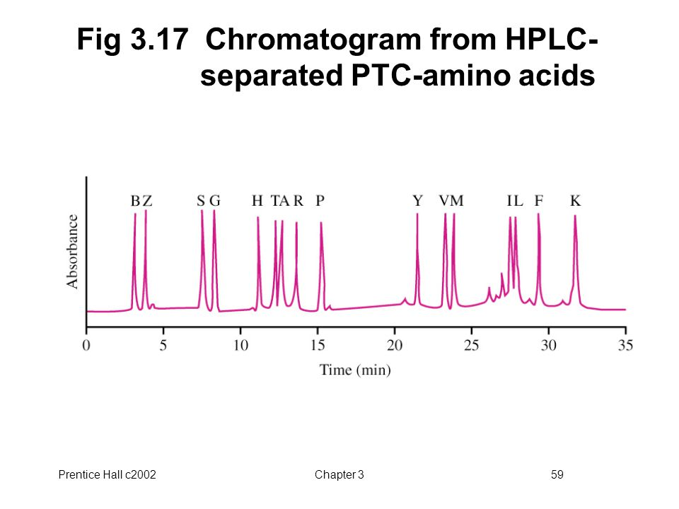 Fig 3.17 Chromatogram from HPLC-separated PTC-amino acids