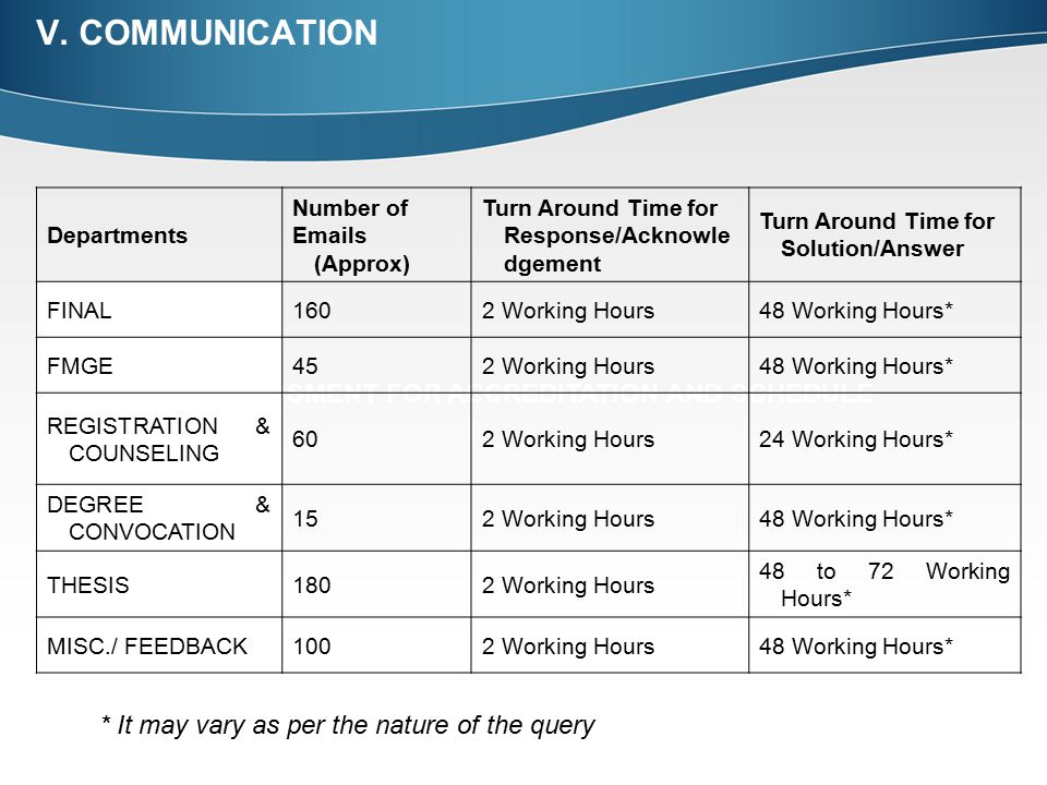 V. COMMUNICATION IV. ASSESSMENT FOR ACCREDITATION AND SCHEDULE