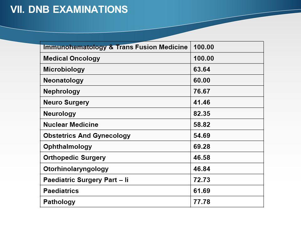VII. DNB EXAMINATIONS Immunohematology & Trans Fusion Medicine 100.00