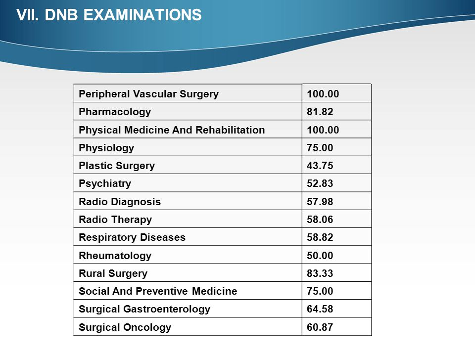 VII. DNB EXAMINATIONS Peripheral Vascular Surgery 100.00 Pharmacology