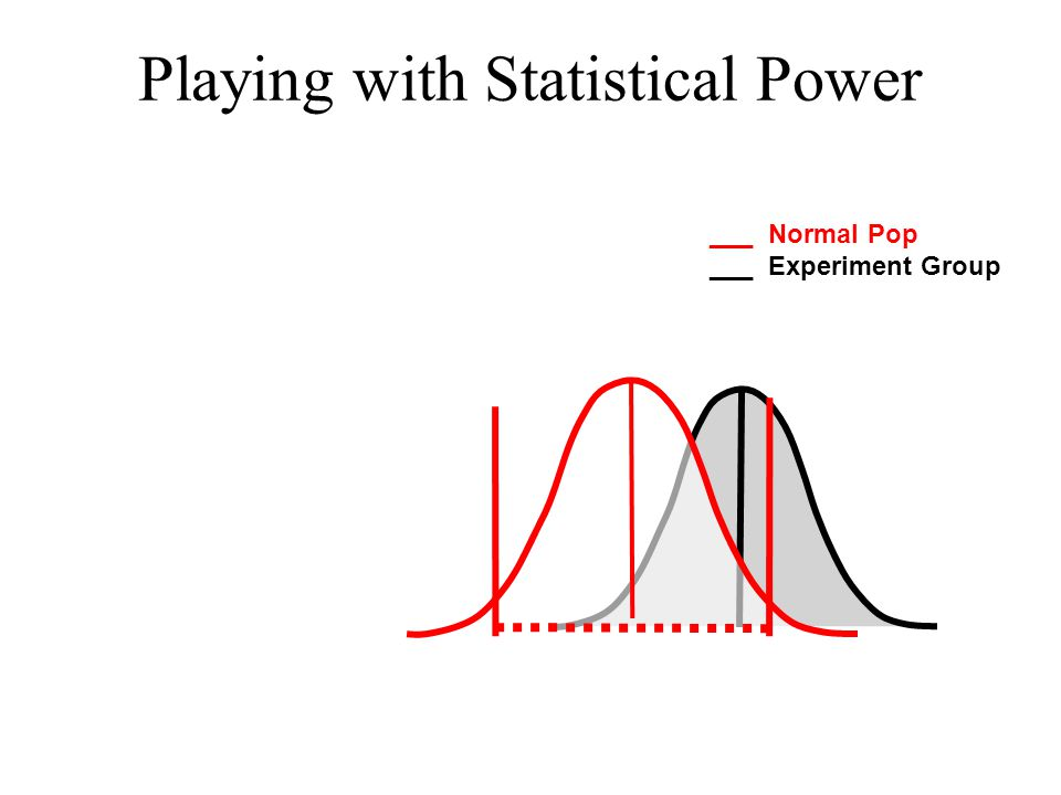 Playing with Statistical Power