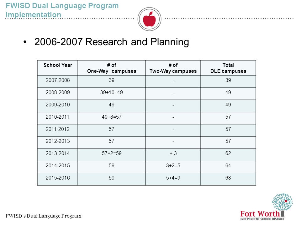 FWISD Dual Language Program Implementation