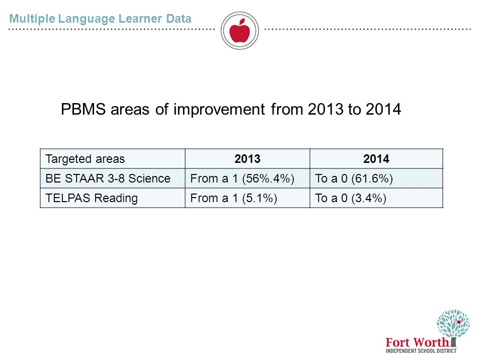 Multiple Language Learner Data