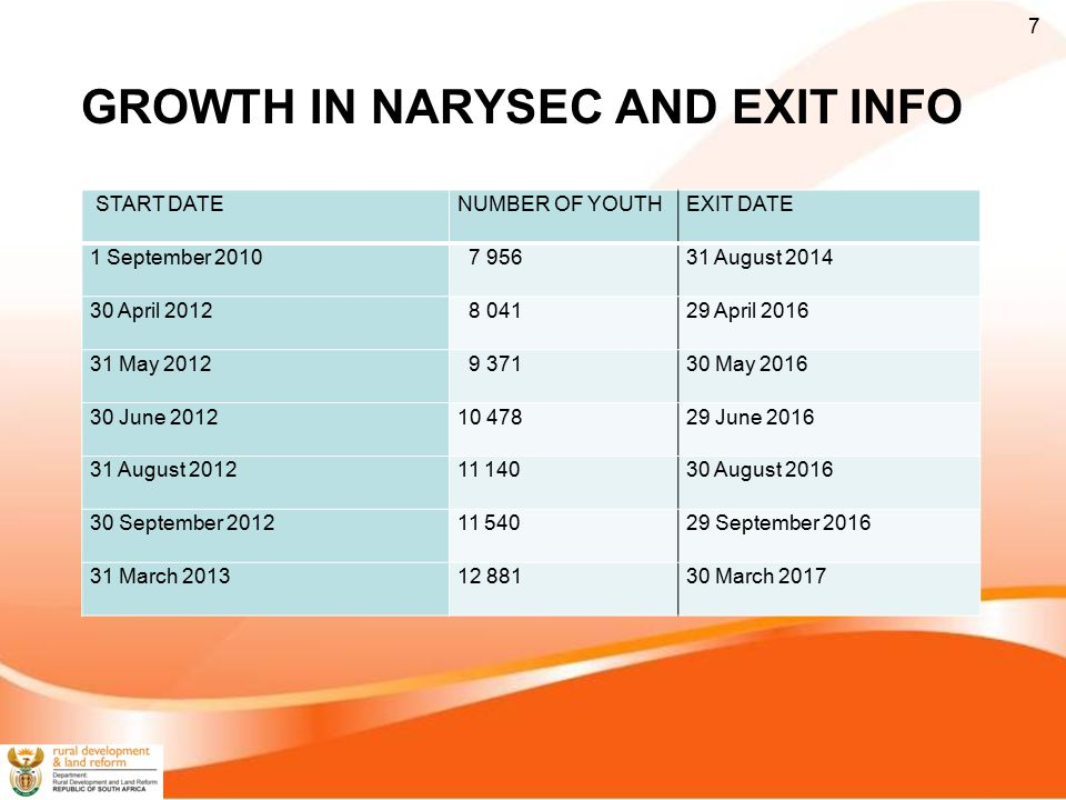 GROWTH IN NARYSEC AND EXIT INFO