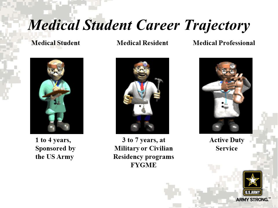 Medical Student Career Trajectory
