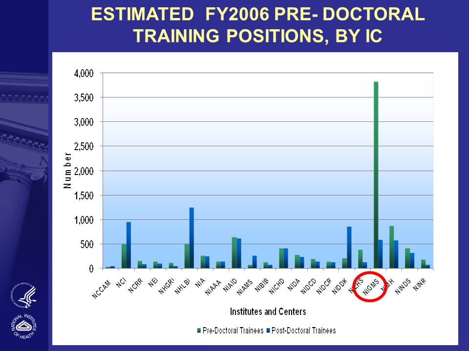 ESTIMATED FY2006 PRE- DOCTORAL TRAINING POSITIONS, BY IC