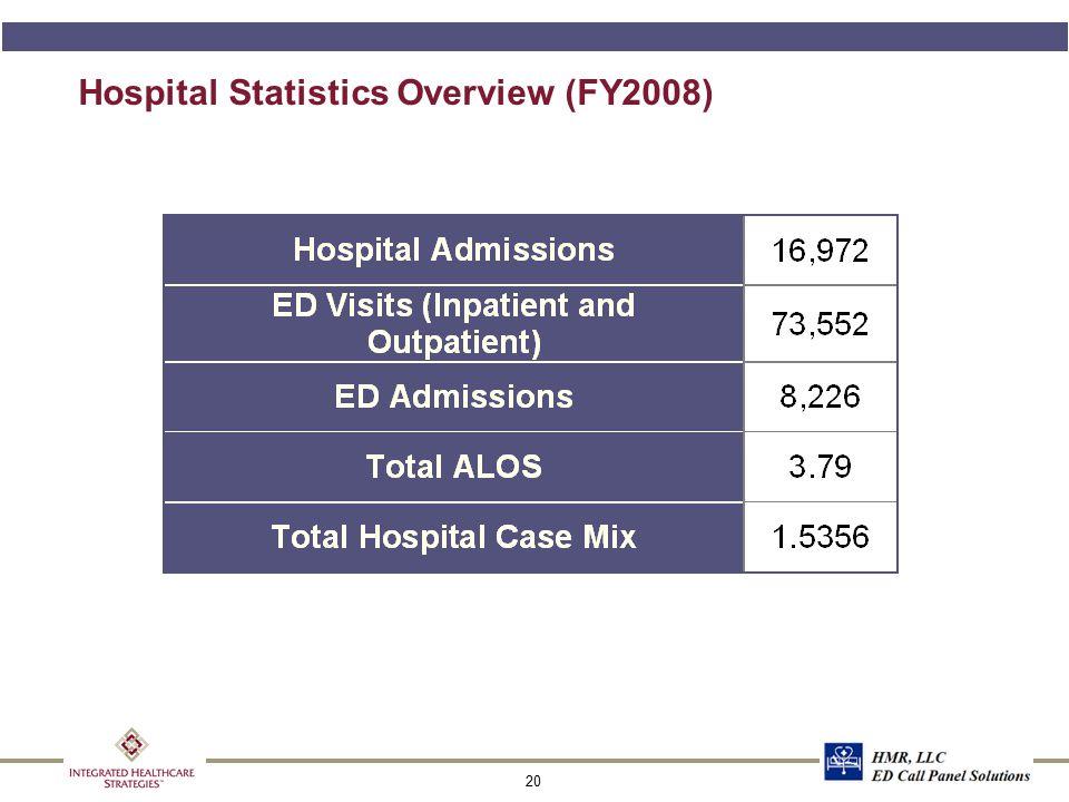 ED Unassigned Annualized Patient Categorization Breakdown
