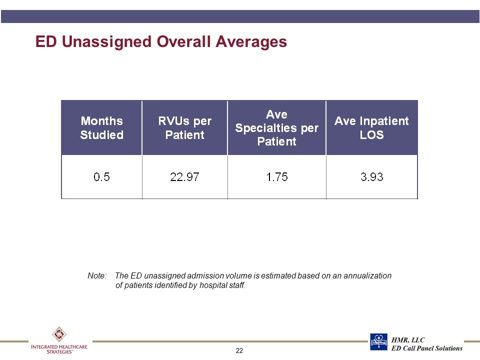 ED Unassigned Financial Class Group - Mix of Patients