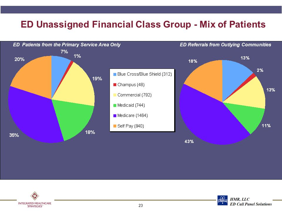 Estimated Current ED Unassigned Annualized Professional Fee Practice Value for All Specialties
