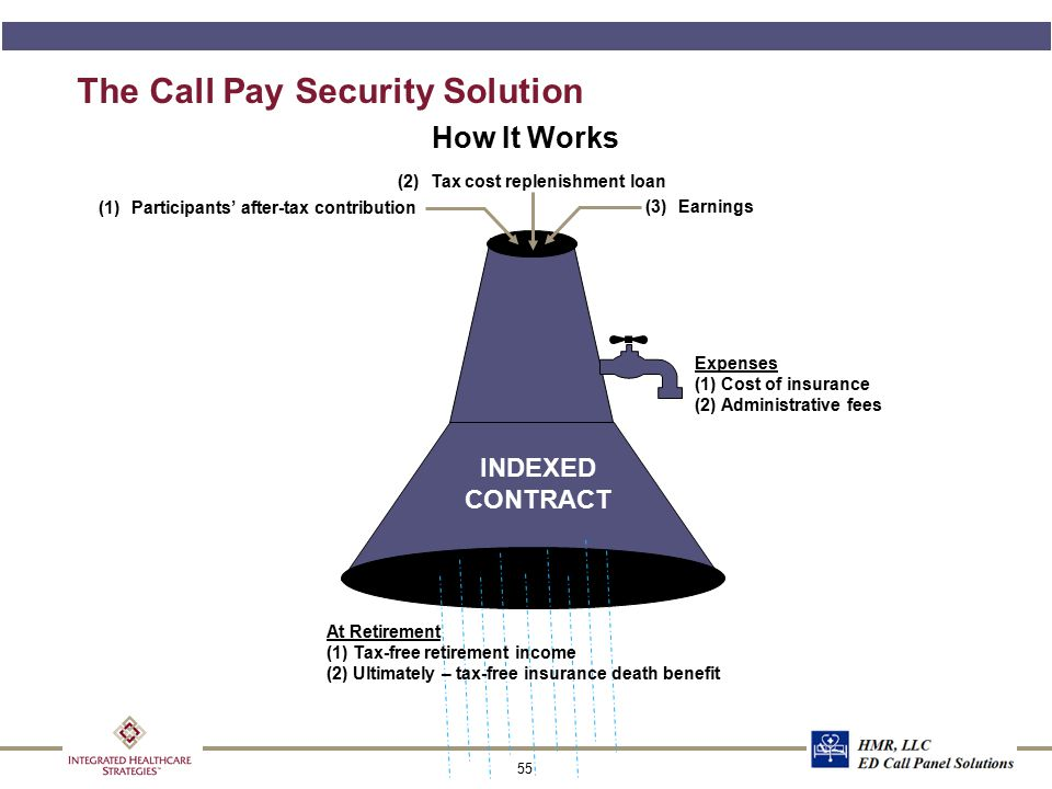 Cost Comparison of Call Pay Options
