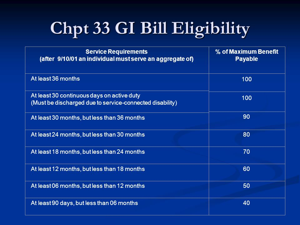 Chpt 33 GI Bill Eligibility