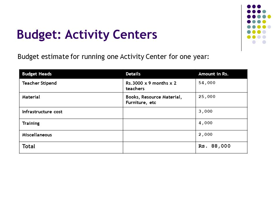 Budget: Activity Centers