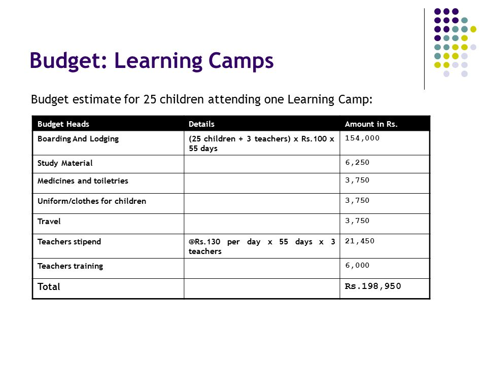 Budget: Learning Camps