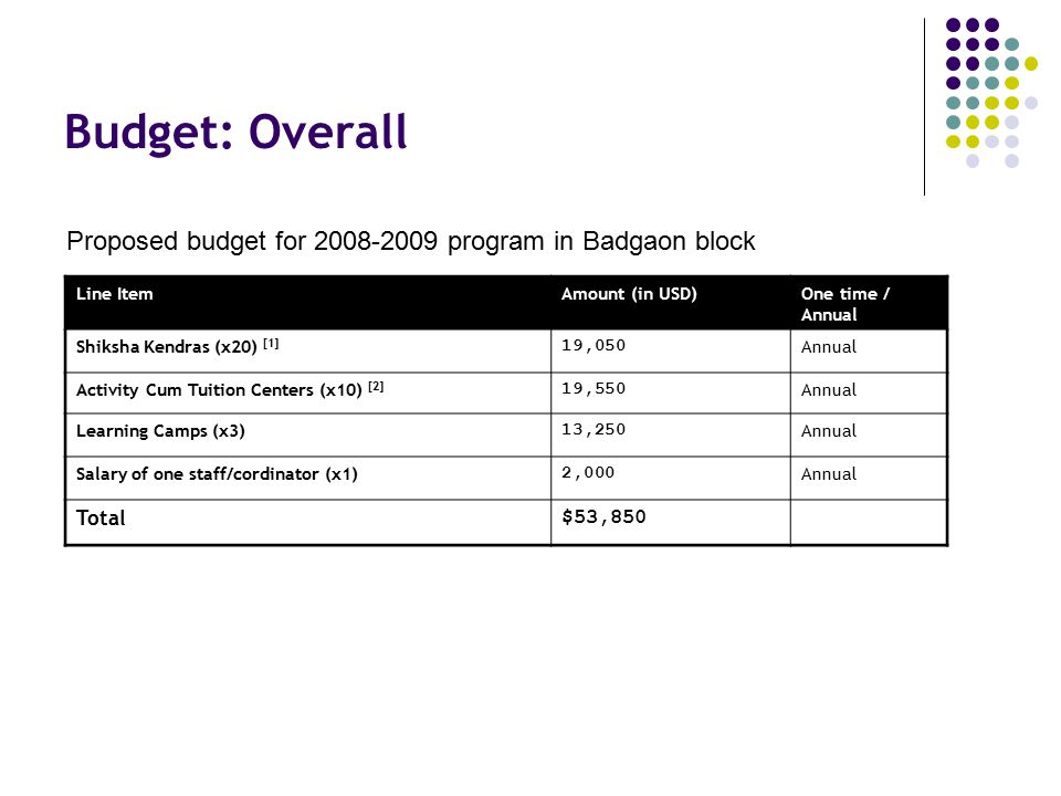 Budget: Overall Proposed budget for 2008-2009 program in Badgaon block