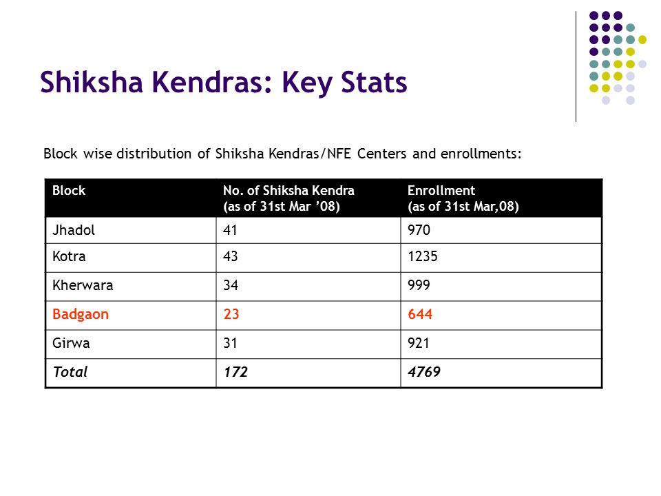 Shiksha Kendras: Key Stats