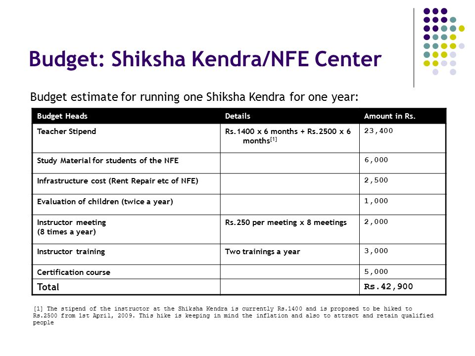 Budget: Shiksha Kendra/NFE Center