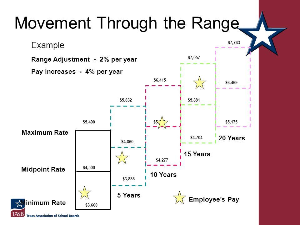 Movement Through the Range