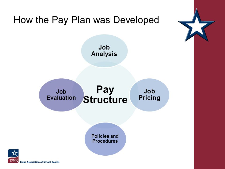 How the Pay Plan was Developed