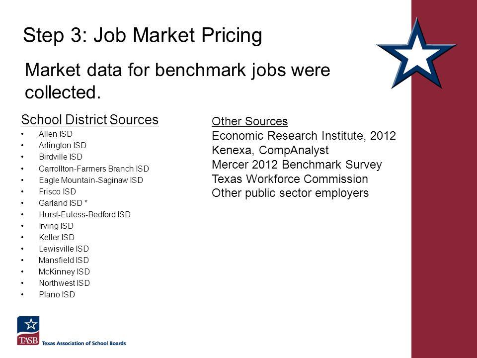 Step 3: Job Market Pricing