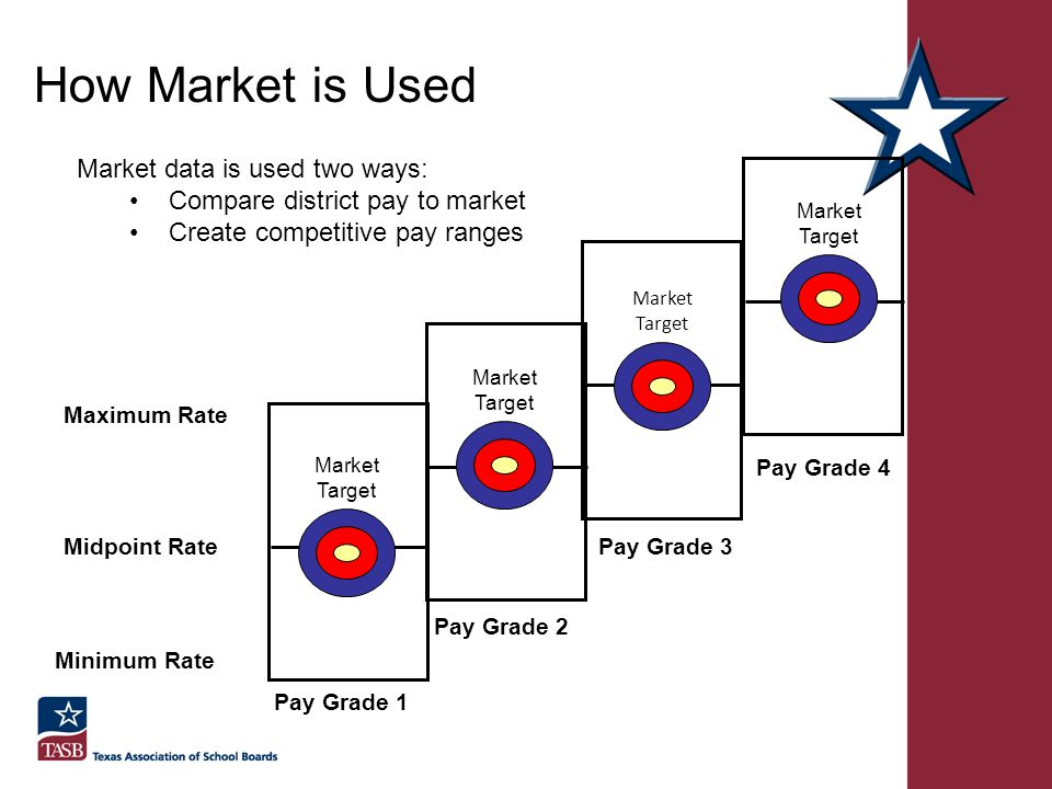How Market is Used Market data is used two ways: