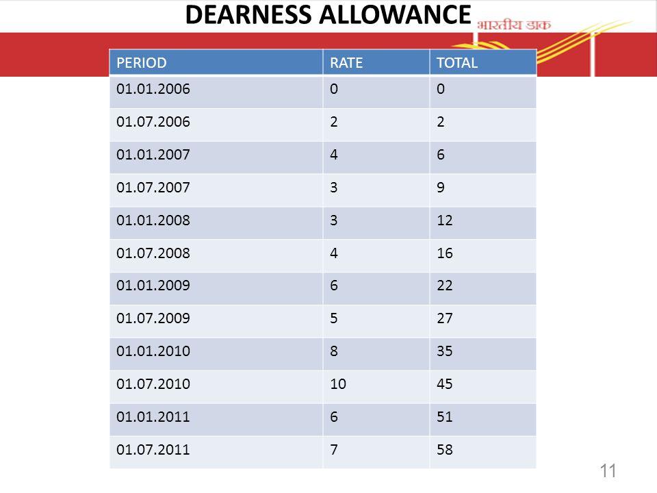 DEARNESS ALLOWANCE PERIOD RATE TOTAL 01.01.2006 01.07.2006 2