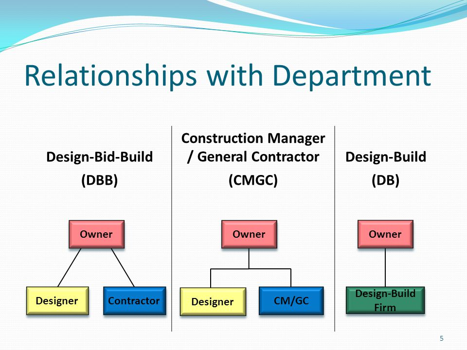 Relationships with Department