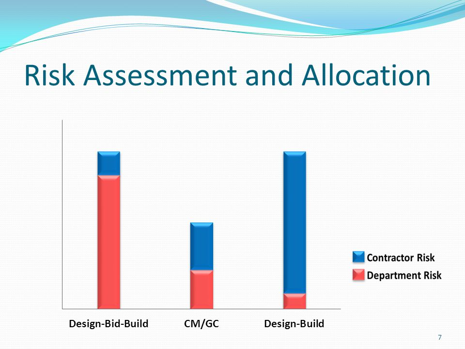 Risk Assessment and Allocation