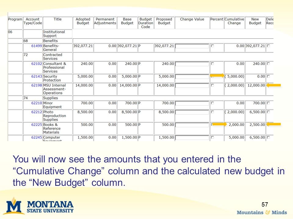Although you have calculated the budgets to check for accuracy, you have not yet posted these budgets.