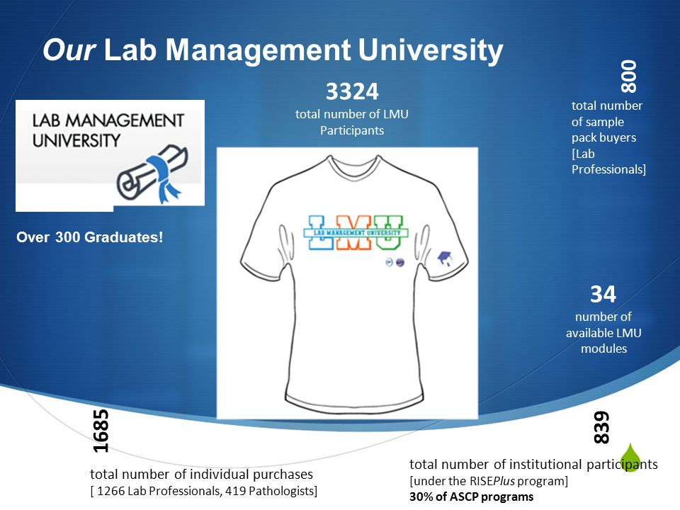 Lab Management University