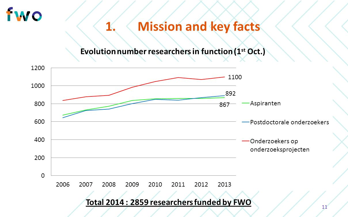 1. Mission and key facts Evolution number researchers in function (1st Oct.) Total 2014 : 2859 researchers funded by FWO.