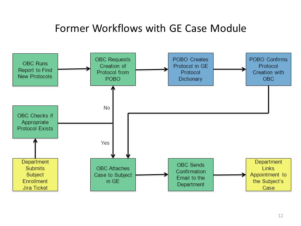 Former Workflows with GE Case Module