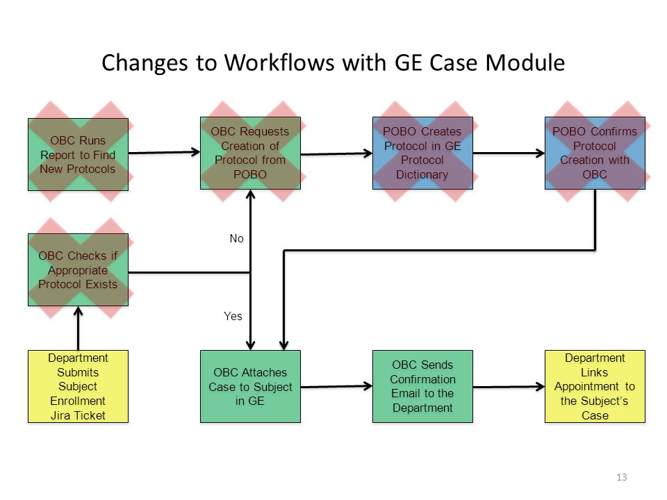 Changes to Workflows with GE Case Module