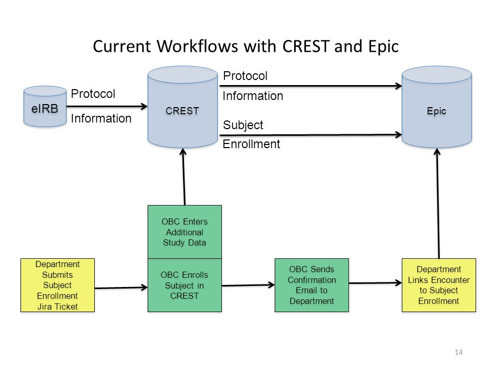 Current Workflows with CREST and Epic