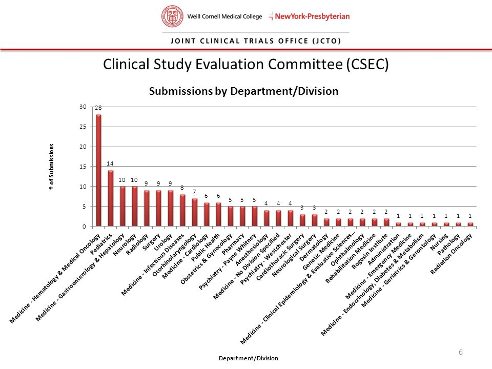 Clinical Study Evaluation Committee (CSEC)