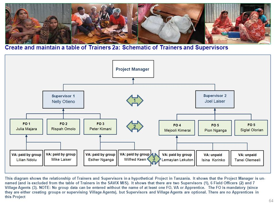 Create and maintain a table of Trainers 2a: Schematic of Trainers and Supervisors