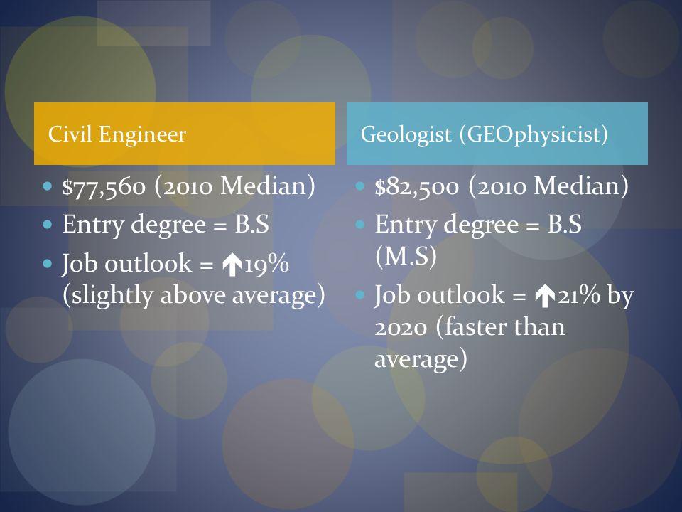 Job outlook = 19% (slightly above average) $82,500 (2010 Median)